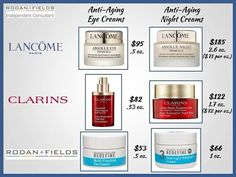 Rodan and Fields skin care products