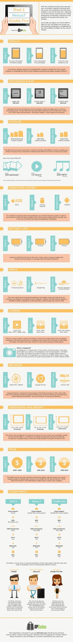 iPad Mini vs. Nexus 7 vs. Kindle Fire. ¿Cual hay que elegir? Infografía | TICbeat