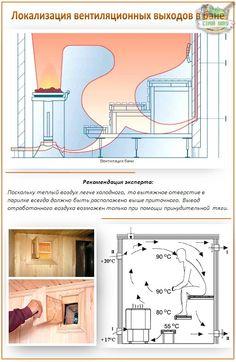 Ventilation outlets in the bath Basement Sauna, Sauna Room, Rustic Saunas, Building A Sauna, Bbq Shed, Boat Furniture, Sauna House, Outdoor Sauna, Sauna Design