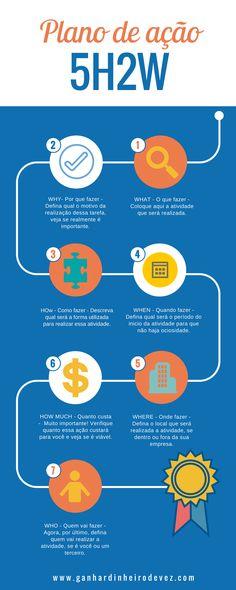 Construa um plano de ação simples para aumentar a lucratividade do seu negócio.