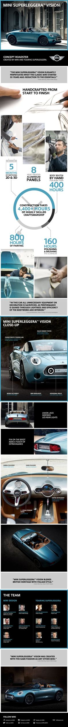 How to build a concept roadster by hand. Get the facts about MINI Superleggera™ Vision in this infographic.