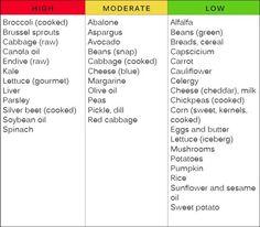Warfarin Diet and Vitamin K - ENT Wellbeing Sydney