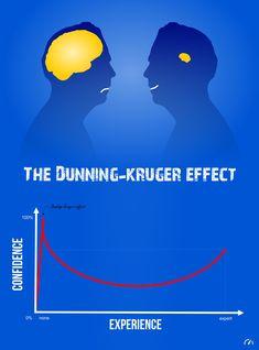 El Efecto Dunning-Kruger
