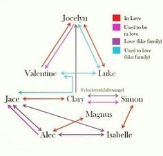 Love Connections // God, the love connections in these books are complicated. And where's Sebastian and incest? // Only our fandom.// Valentine never loved Jace even as family though. Mortal Instruments Books, Shadowhunters The Mortal Instruments, Serie Got, Film Serie, Shadowhunters Malec, Clace, Jace Lightwood, Shadowhunter Academy, Love Connection