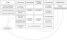 Paper: Passive performance and building form - Grasshopper