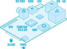 Raspberry Pi 2.0 llega con algunas mejoras