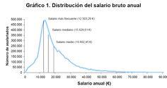 distribución del salario medio en España media, moda, y mediana