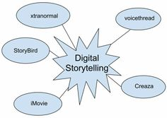 Lesson What is Digital Storytelling? Lesson Which Digital Storytelling Tools Should I Use? Lesson How to Use Digital Storytelling in an Elementary Classroom What Is Digital, Digital Storytelling, Classroom, Tools, Class Room, Instruments