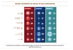 Major Categories of Social-to-Sale Conversion via Pinterest, Facebook and Twitter
