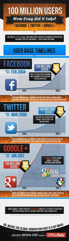 Infographic: How long it took for Facebook, Twitter, and Google+ to reach 100 million #internet #technology #infographic