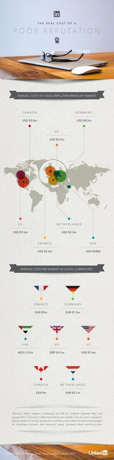 Business and management infographic & data visualisation cost of employer brand Infographic Description cost of employer brand Employer Branding, Sales And Marketing, Data Visualization, Human Resources, Management, Business, Infographics, Creative, Projects