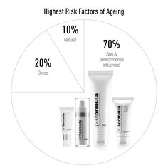 id you know you have control over of your skin's ageing? Simply using the correct products will maintain skin health and slow down the ageing process. Skin Resurfacing, Reverse Aging, Aging Process, Slow Down, Ageing, Glowing Skin, Healthy Skin, Your Skin, Anti Aging