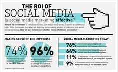 How Sugarluxe does it: roi-social-media-marketing-investment-infographic