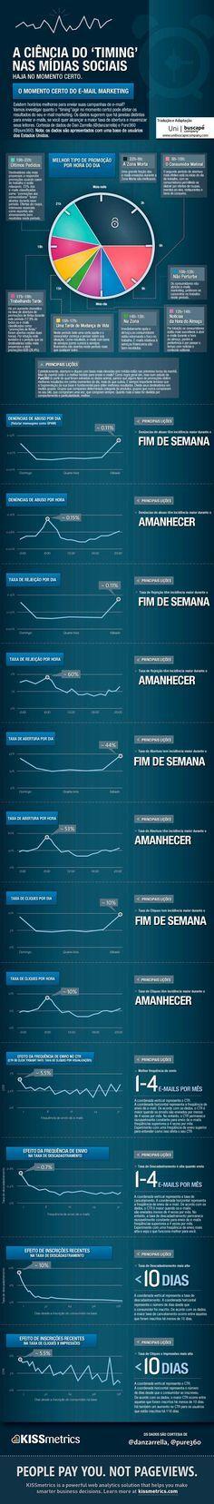 Infografico: Dicas uteis para uma campanha de e-mail marketing de sucesso. #planejamento #marketing