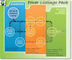 Power Listings Pack for Local Business Listings - The PME 360 Power Listings Pack gets your business listed correctly on 100+ local search platforms for a very affordable price.  http://www.pme360.com/power-listings-pack