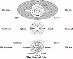 Bile as the World Tree Wicca is a religion and spirituality of balance and harmony. In the Celtic mythology we can see this balance and harmony very clearly. One particular Irish deity that shows t… Celtic Paganism, Celtic Mythology, European Tribes, Green Witchcraft, Legends And Myths, Book Of Kells, Triple Goddess, Spiritual Guidance, Gods And Goddesses