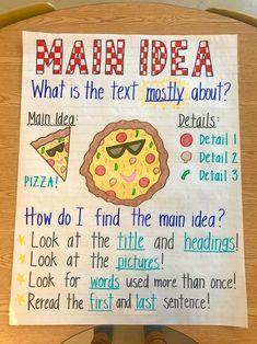 Anchor Charts First Grade, Kindergarten Anchor Charts, Writing Anchor Charts, Teaching Main Idea, Teaching Reading, Kindergarten Reading, Learning, Reading Lessons, Writing Lessons