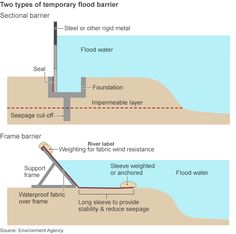 Graphic: Two types of flood barrier