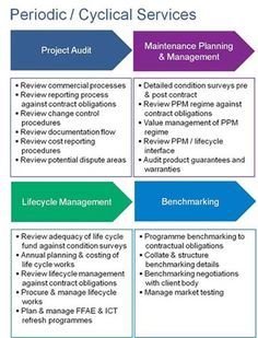 Aspects of Facility Management