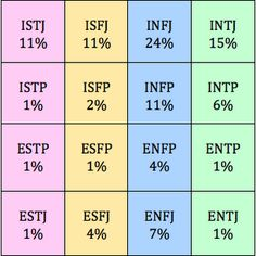 WRITERS by personality type... wow, fascinating! go, INFJ!