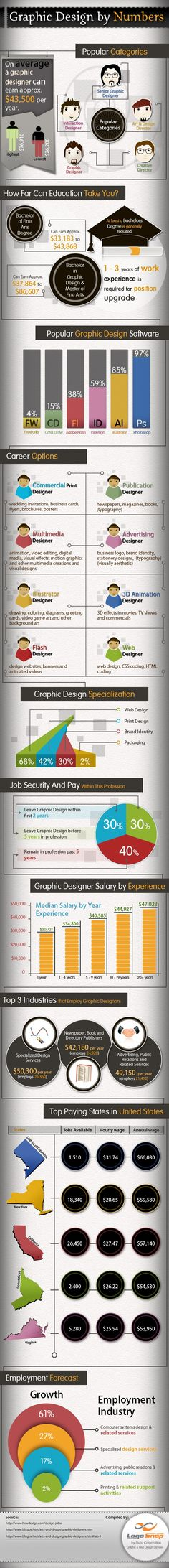 #GraphicDesign by the Numbers