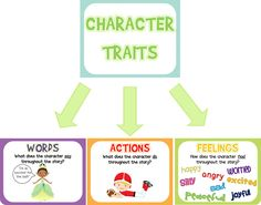 character traits {printable}