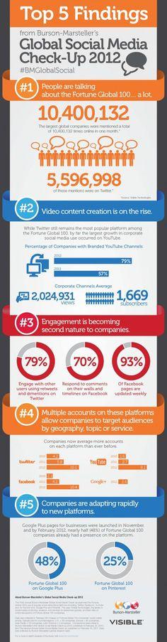 Les 100 plus grosses entreprises au monde sur les réseaux sociaux