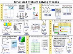 Structured problem solving process..