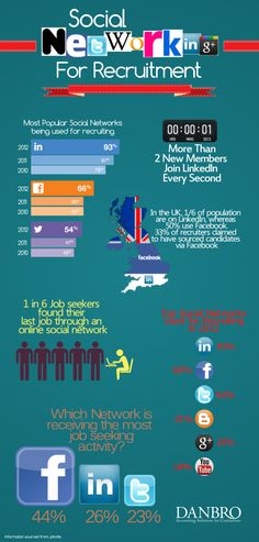"""This graphic was really interesting to me as it exemplifies a different way of looking at social networking. Social networking sites were originally invented to keep people """"social"""", however, recently, places like the workforce have been using social sites such as Facebook, and Linkedin as recourses for hiring potential employees. This more professional use of these sites could encourage a more healthy and censored usage."""