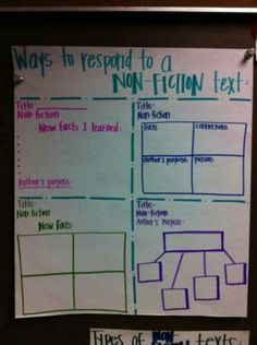 Responding to informational texts- modify chart to include maps we use- Respond to Reading