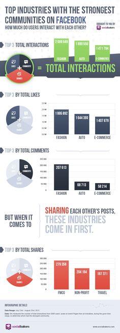 Las industrias con comunidades más interactivas en #Facebook #redessociales