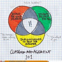 The truth about classroom management, in a pie chart.