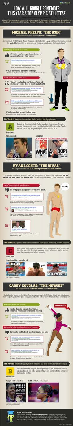 How Google will remember Phelps, Lochte and Gabby Douglas (Legacy Infographic)