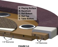 Poker Table Plans   Cross section of racetrack poker table plans. Complete