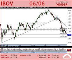 IBOVESPA - IBOV - 06/06/2012 #IBOV #analises #bovespa