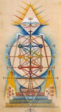 Pan-tree (back) - Xul Solar (Oscar Agustin Alejandro Schulz Solari) - argentino Cesar Santos, Occult Art, Max Ernst, Art Database, Stuff And Thangs, Art For Art Sake, Cubism, Sacred Geometry, Surrealism