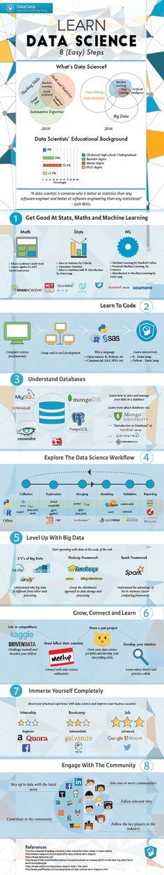 215 Best Big data images in 2019 | Big data, Data science