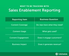 Collaborate better and improve communication between sales and marketing. Check out this Sales Enablement Strategy for everything a marketer needs to know. Sales Strategy Template, Digital Marketing Strategy Template, Sales And Marketing, Marketing Tools, Marketing Strategies, Knowledge Management, Sales Management, Improve Communication, Business Tips