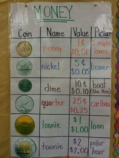 Canadian money anchor chart - I like this to use for U. money too! Anchor Charts First Grade, Kindergarten Anchor Charts, Math Anchor Charts, Kindergarten Math, Teaching Math, Money Activities, Math Resources, Numeracy Activities, 1st Grade Math