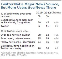 Twitter not a major news source, but more users see news there