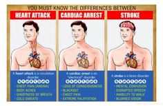 The Big Difference Between Heart Attack, Stroke And Cardiac Arrest. This May Surprise You