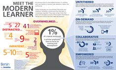 In this infographic, Bersin makes the case that learners today of all ages are very complex knowledge brokers who define and pursue their own learning through unique, personal learning modalities. Blockchain, Elearning Industry, Training And Development, Leadership Development, Personal Development, Instructional Design, Instructional Coaching, Instructional Strategies, Teaching Strategies