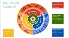 ITIL v3 Overview - YouTube