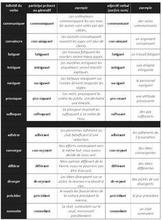 Participe Présent et Gérondif - Différences. L'Adjectif Verbal. - learn French,grammar