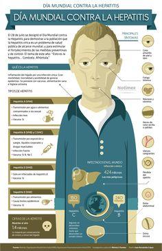 Día Mundial de la Hepatitis  http://caracteres.mx/dia-mundial-de-la-hepatitis/