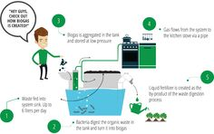 HomeBioGas - turns compost into cooking gas Waste To Energy, Tiny House Exterior, Bus House, Liquid Fertilizer, Kitchen Stove, Food Waste, Compost, Revolution, Grid