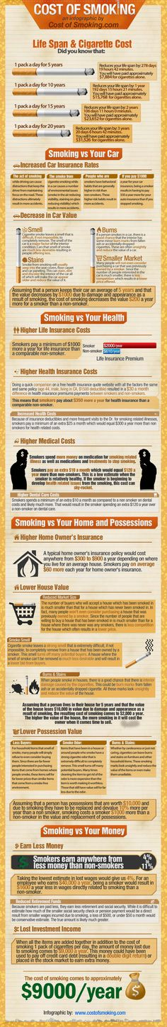 Smoking costs far more than the cash or credit you're spending at check-out. Take a look at the Cost of Smoking infographic below, and see what you're really spending on a pack-a-day habit. Infographic by Cost of Smoking Quit Smoking Motivation, Help Quit Smoking, Smoking Kills, Anti Smoking, Health Class, Health Education, Health Literacy, School Health, Health Lessons