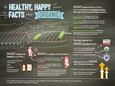 The healthy happy facts about organic