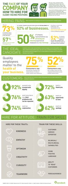 How to Hire Employees Your Clients Will Love (Infographic) | Inc.com >> Crucial for #smallbiz