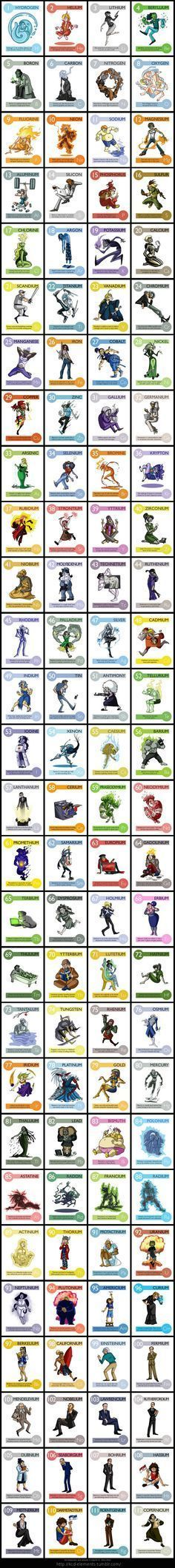 http://kcd-elements.tumblr.com Here are (almost) all of the elements of the periodic table portrayed as cartoon characters! You can see close-up versions of each element a...